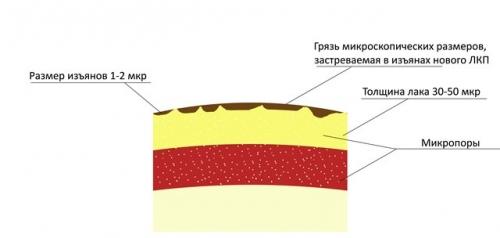 Структура лака